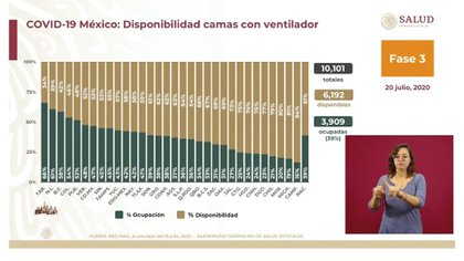 6192 pacientes en camas con aires acondicionados en el país pueden ingresar pacientes con 3,909 o 39% de empleo (Foto: SSA)