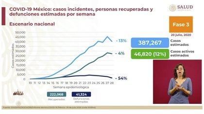 Durante la semana 27 a la 28, en el país, en el total de casos estimados (número confirmed confirmado de sospecha de infecciones) disminuyó en un 13% (Foto: SSA)