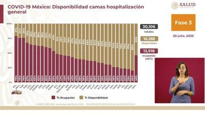 La persona con la ocupación más alta en una cama de hospital total es Nuevo León (Foto de SSA)
