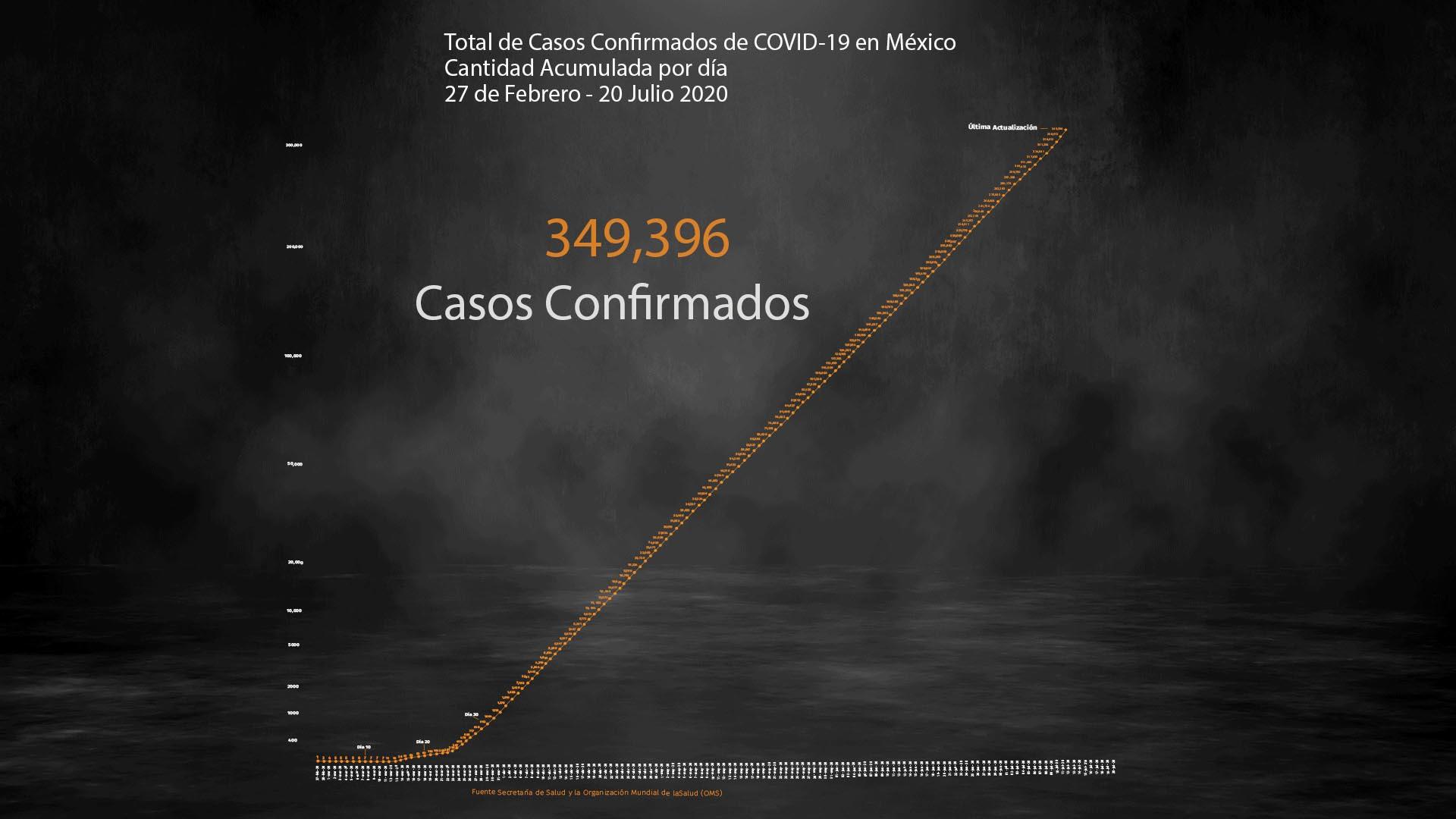Coronavirus en México al 20 de julio, 39,485 muertes և 349,396 casos acumulados