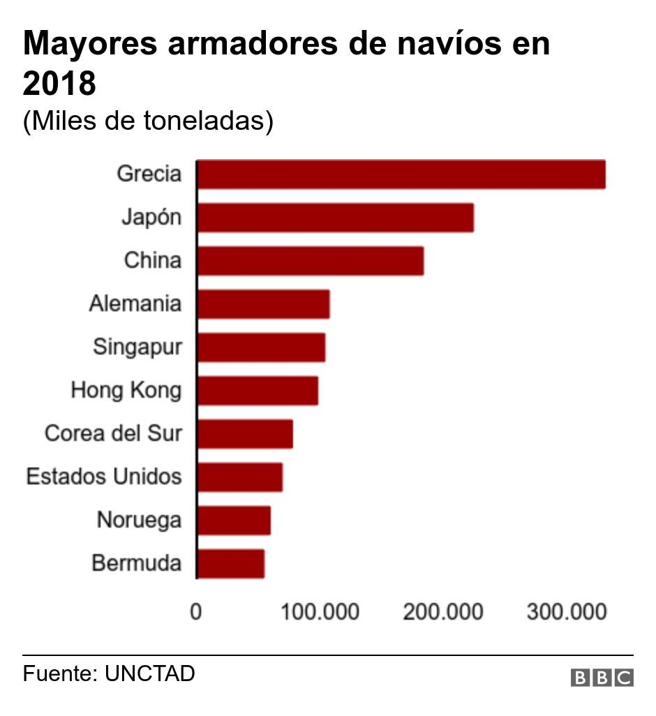 Los mayores propietarios de petróleo en 2018.  (Miles de toneladas).  .