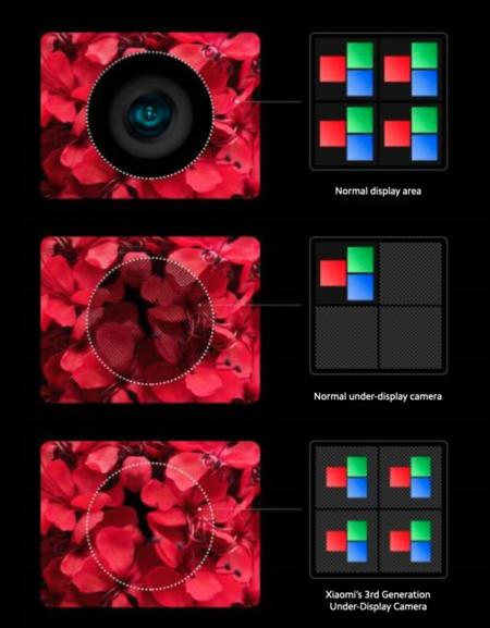 Bajo la cámara de pantalla Xiaomi, cómo funciona, cómo se ve