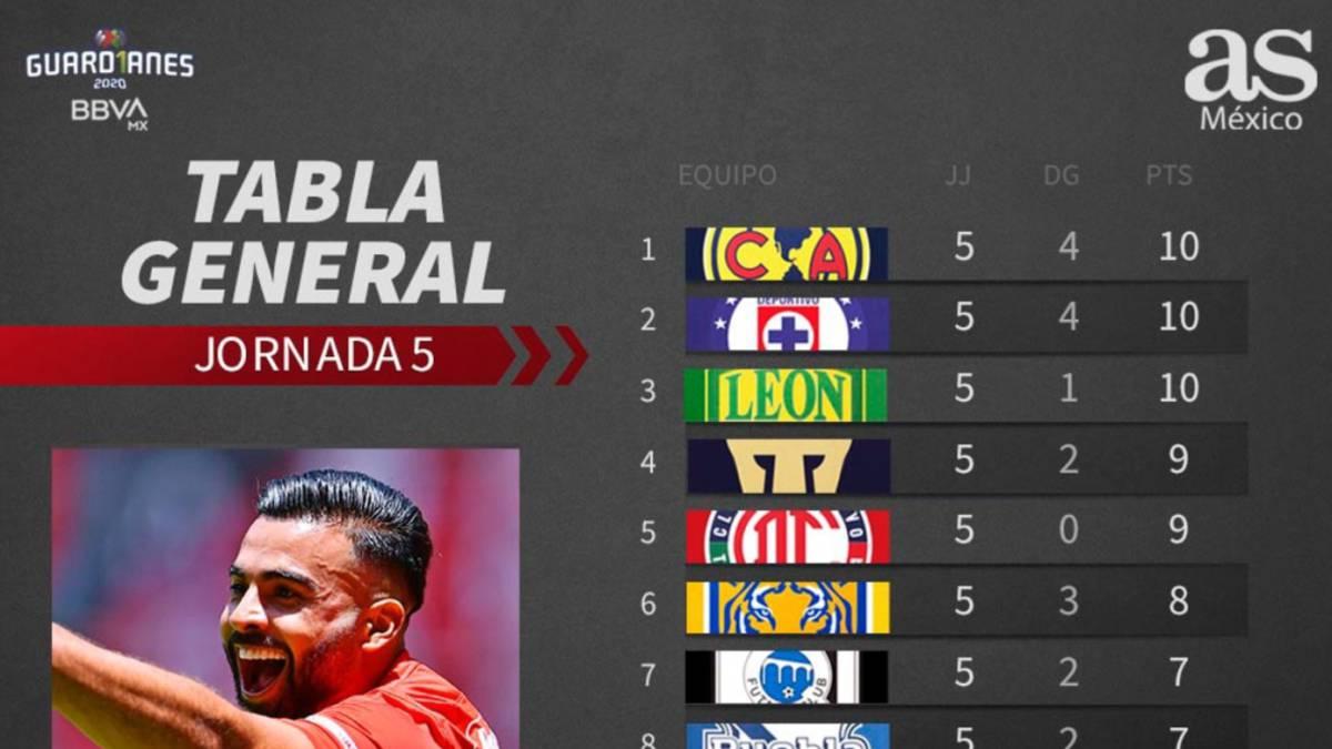Tabla general de la Liga MX: Guardianes 2020, jornada 5