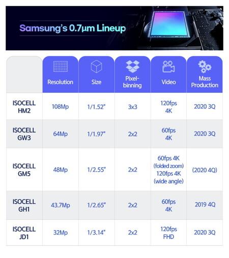 Nuevos sensores Samsung Isocell 0 7 micrómetros