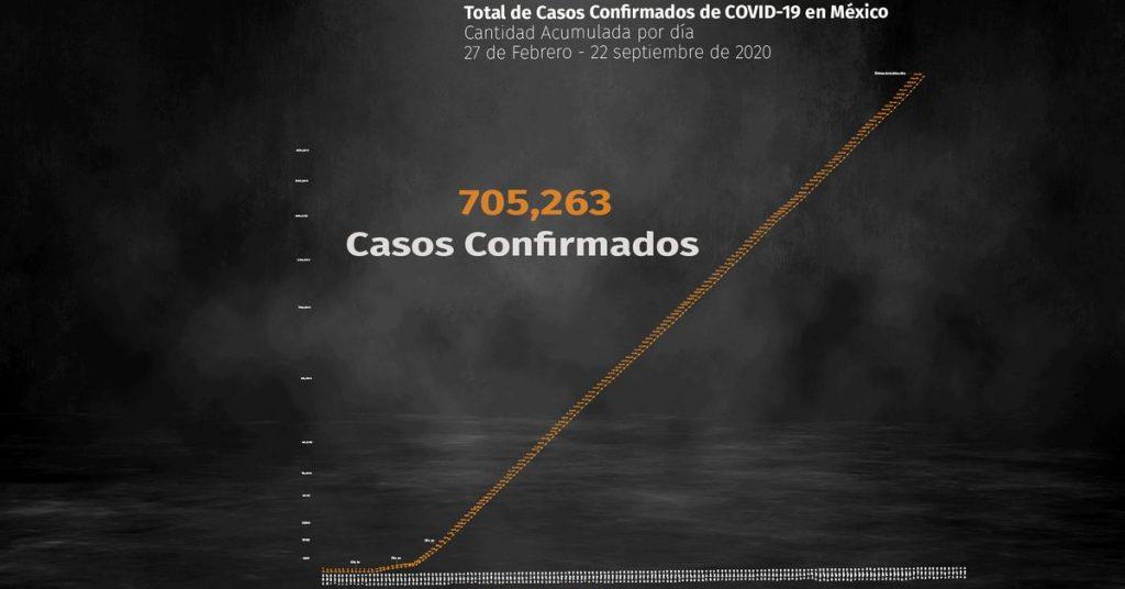 Coronavirus en México. Ya hay 74,348 muertes և 705,263 infecciones