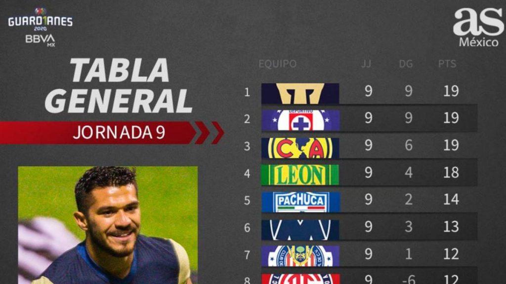 Tabla general de la Liga MX: Guardianes 2020, Jornada 9